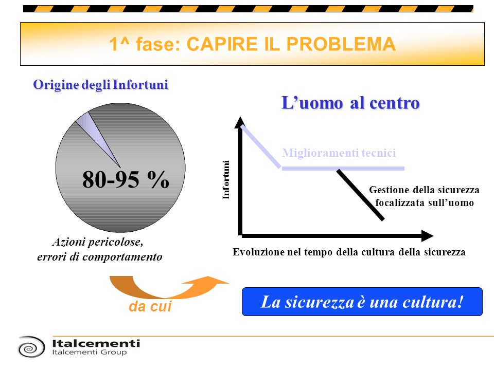 80-95 % 1^ fase: CAPIRE IL PROBLEMA L'uomo al centro