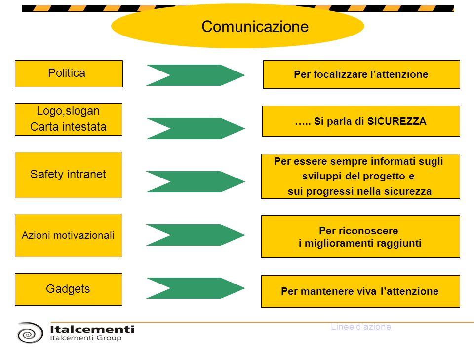 Comunicazione Politica Logo,slogan Carta intestata Safety intranet