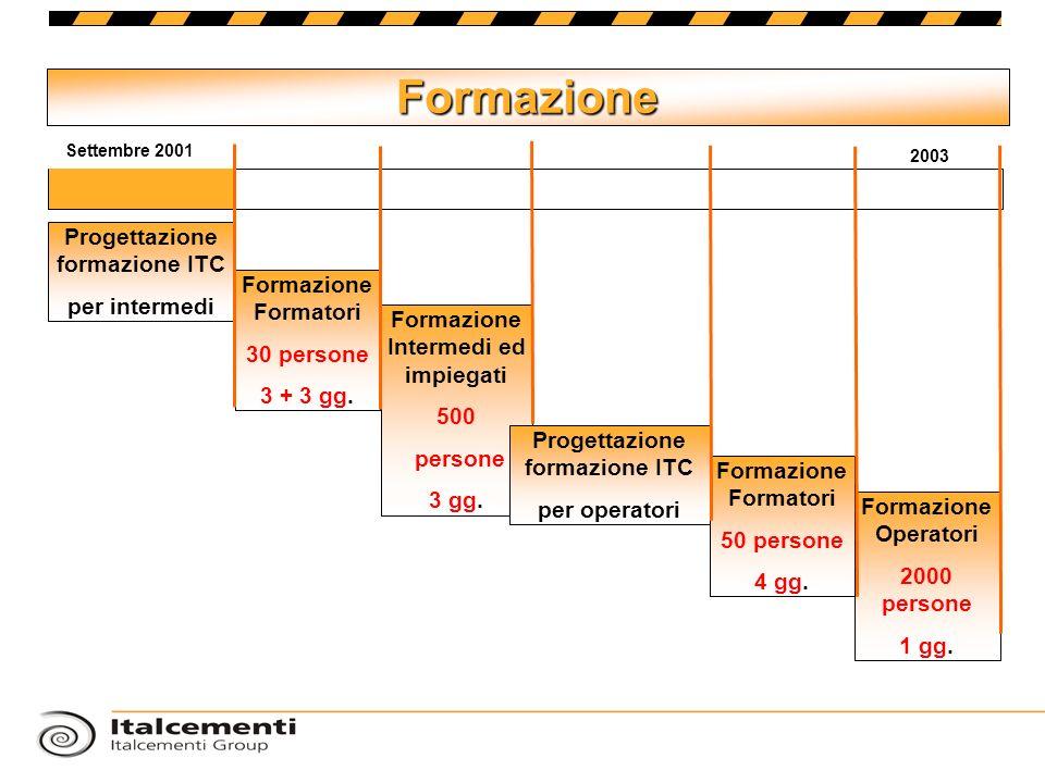 Formazione Progettazione formazione ITC per intermedi