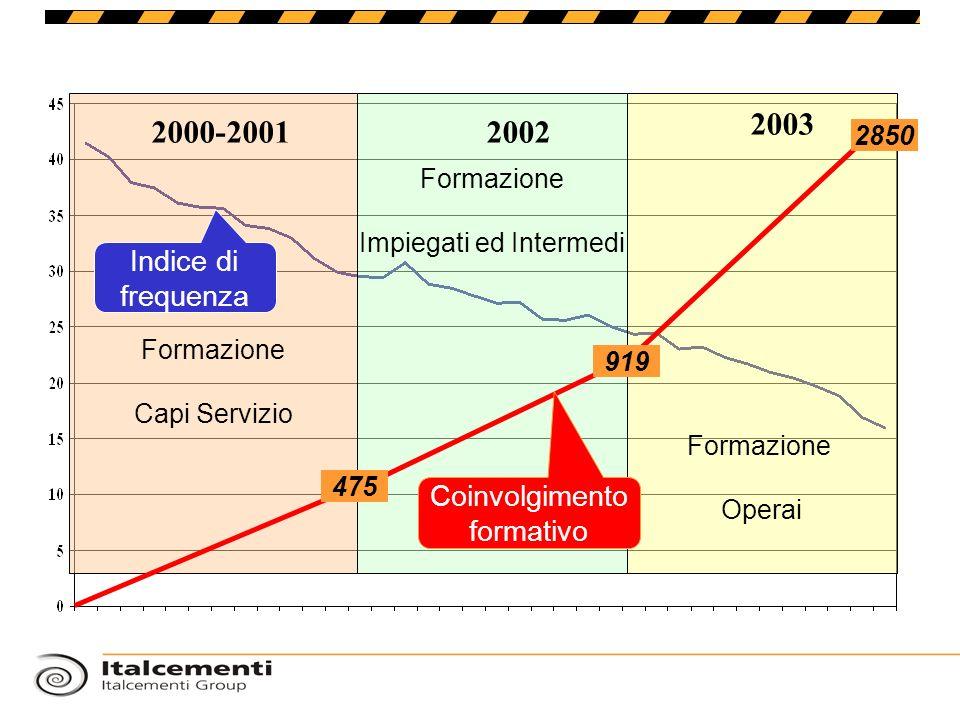 2003 2000-2001 2002 Indice di frequenza Coinvolgimento formativo 2850