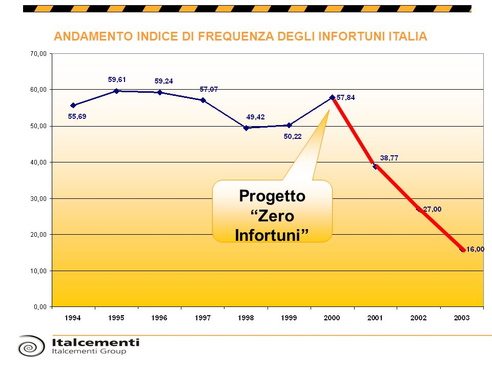 Progetto Zero Infortuni