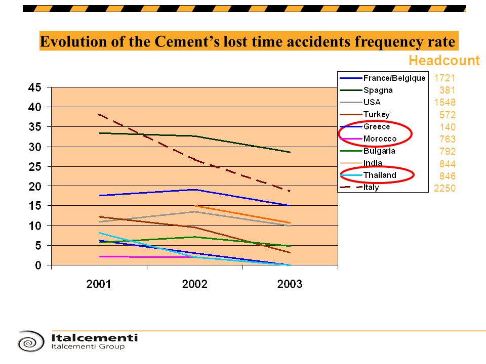 Evolution of the Cement's lost time accidents frequency rate