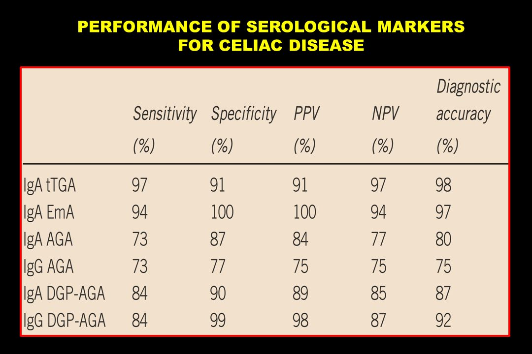 PERFORMANCE OF SEROLOGICAL MARKERS FOR CELIAC DISEASE