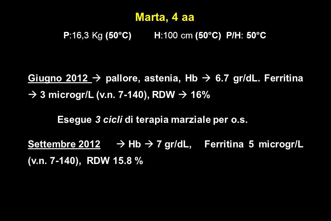 Marta, 4 aa P:16,3 Kg (50°C) H:100 cm (50°C) P/H: 50°C
