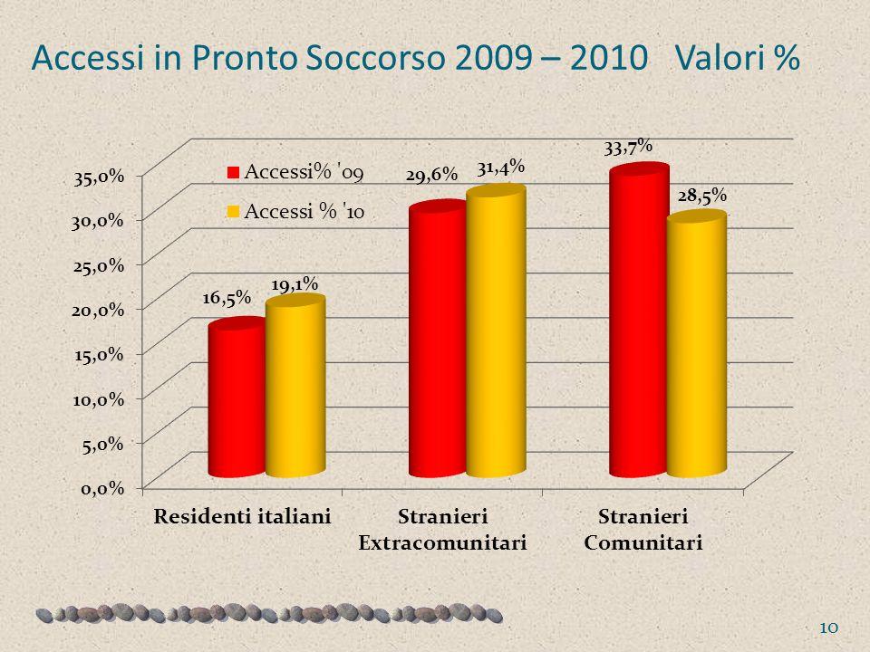 Accessi in Pronto Soccorso 2009 – 2010 Valori %