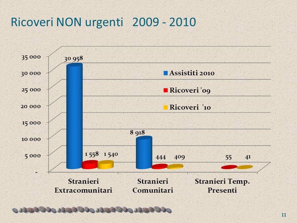 Ricoveri NON urgenti 2009 - 2010