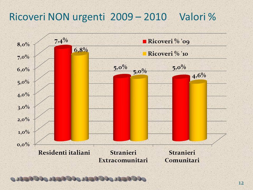 Ricoveri NON urgenti 2009 – 2010 Valori %
