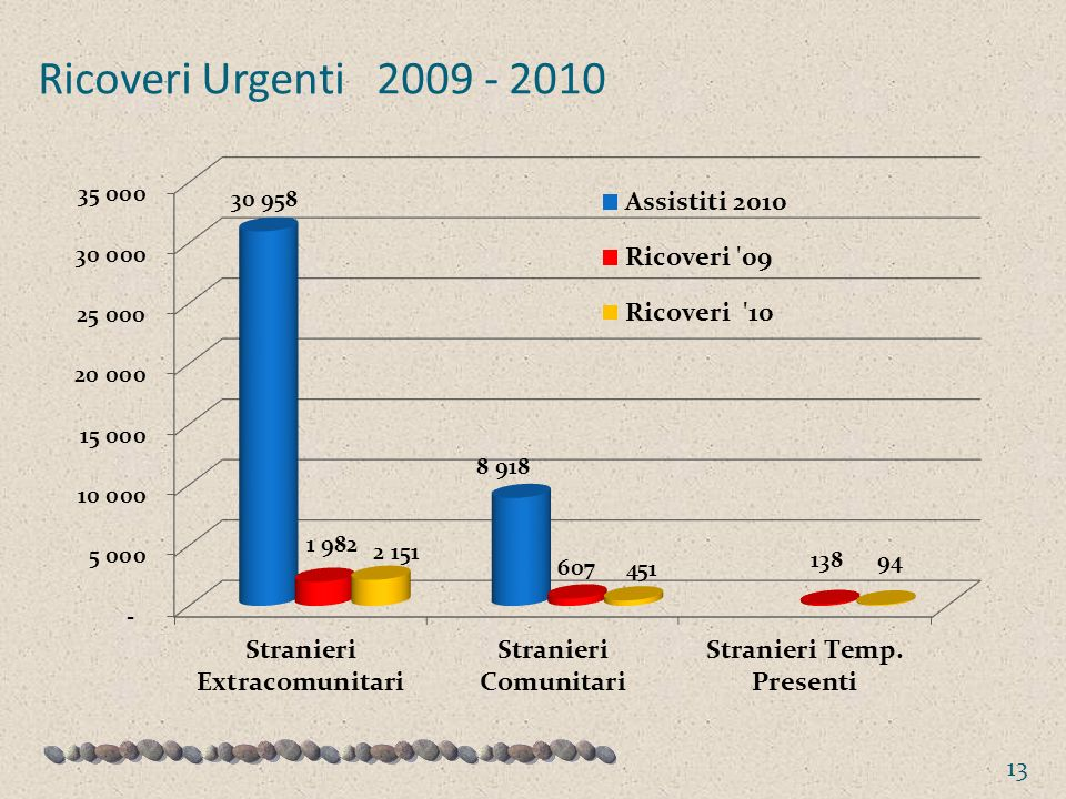Ricoveri Urgenti 2009 - 2010