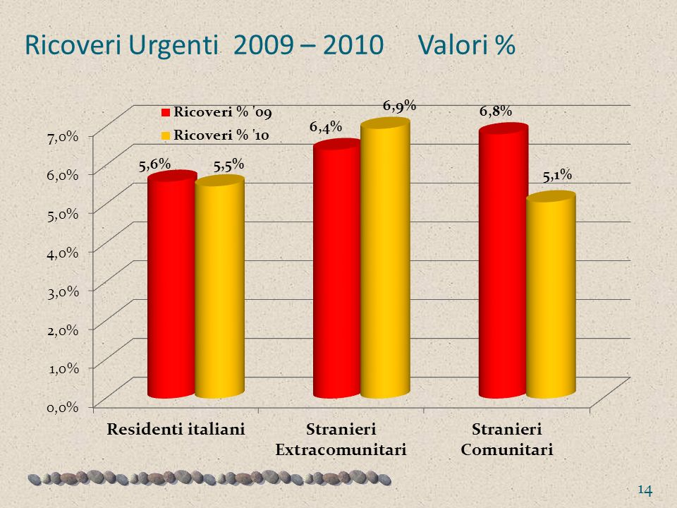 Ricoveri Urgenti 2009 – 2010 Valori %