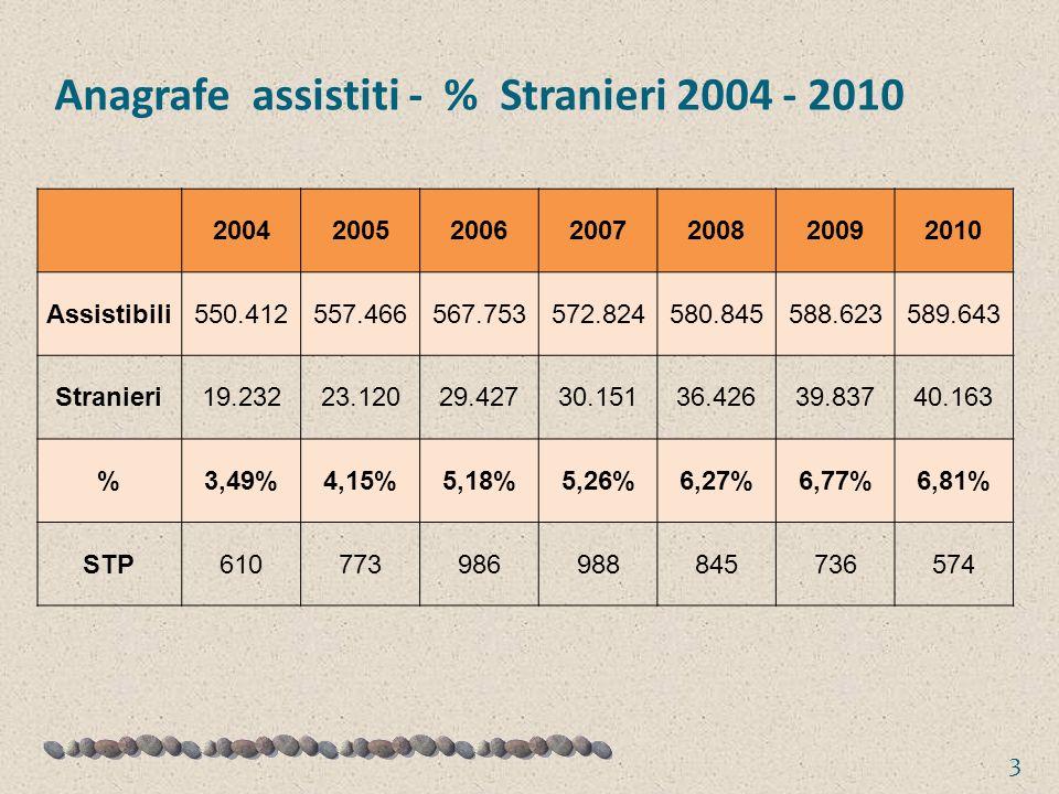 Anagrafe assistiti - % Stranieri 2004 - 2010