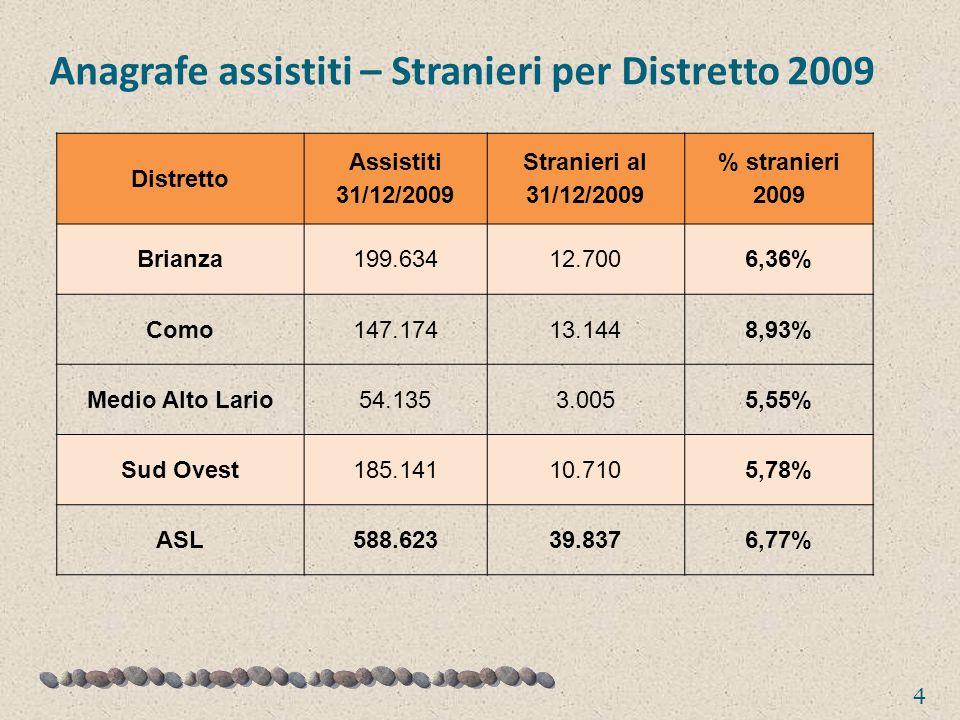 Anagrafe assistiti – Stranieri per Distretto 2009