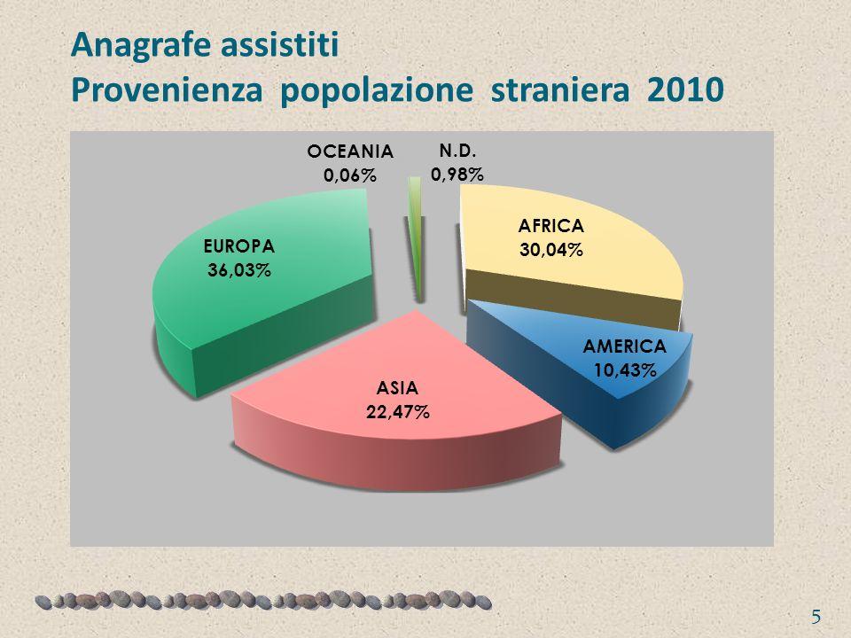 Anagrafe assistiti Provenienza popolazione straniera 2010