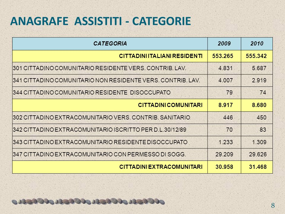 ANAGRAFE ASSISTITI - CATEGORIE