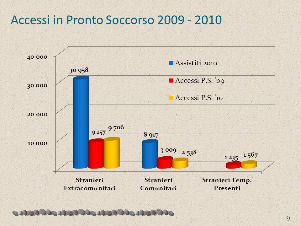 Accessi in Pronto Soccorso 2009 - 2010
