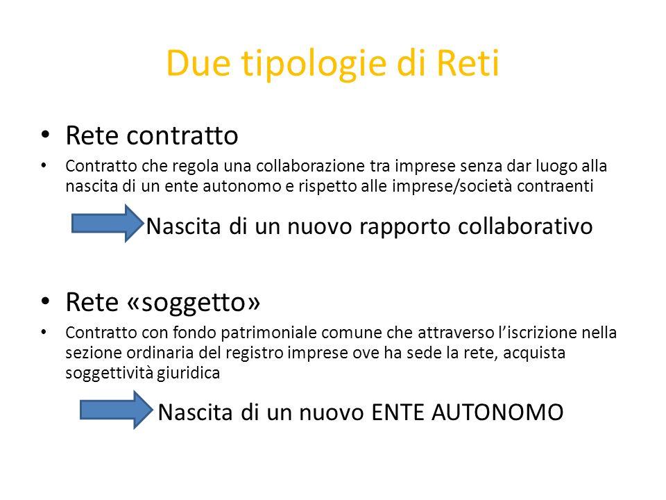 Due tipologie di Reti Rete contratto Rete «soggetto»