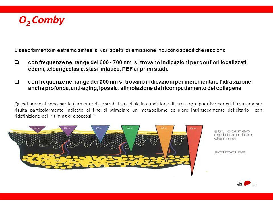 O2 Comby L'assorbimento in estrema sintesi ai vari spettri di emissione inducono specifiche reazioni:
