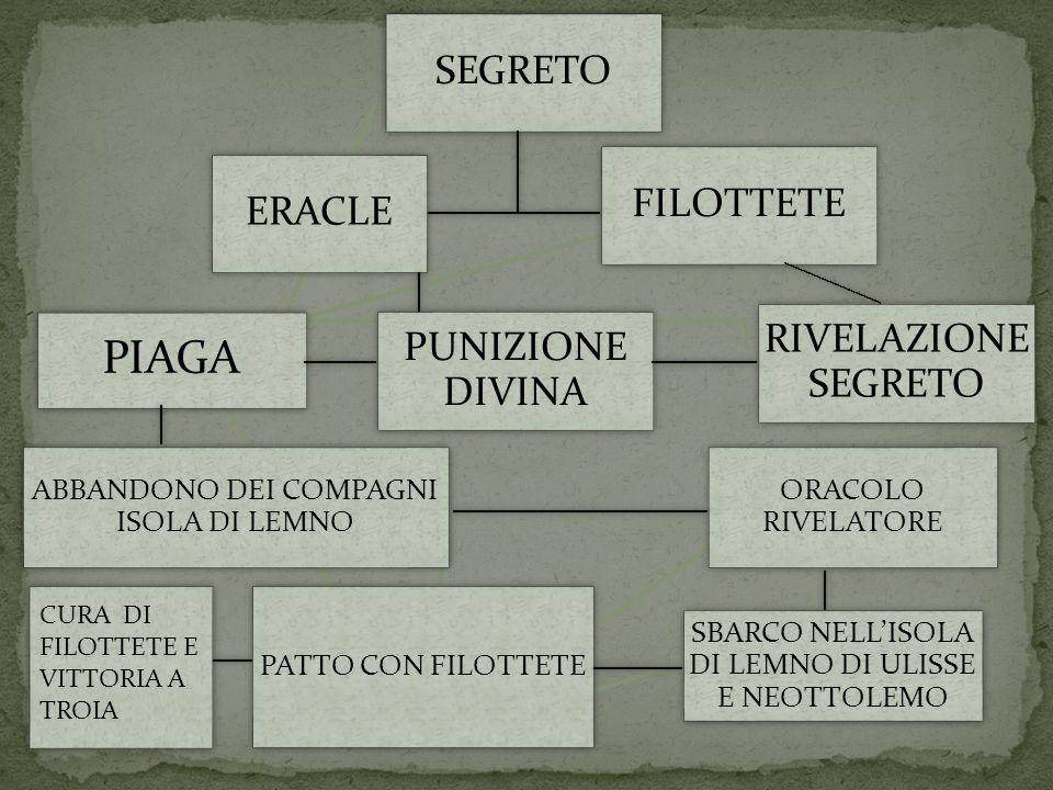 PIAGA SEGRETO FILOTTETE ERACLE RIVELAZIONE SEGRETO PUNIZIONE DIVINA