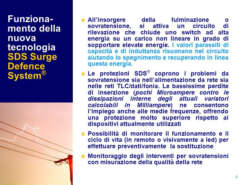 Funziona-mento della nuova tecnologia SDS Surge Defence System®