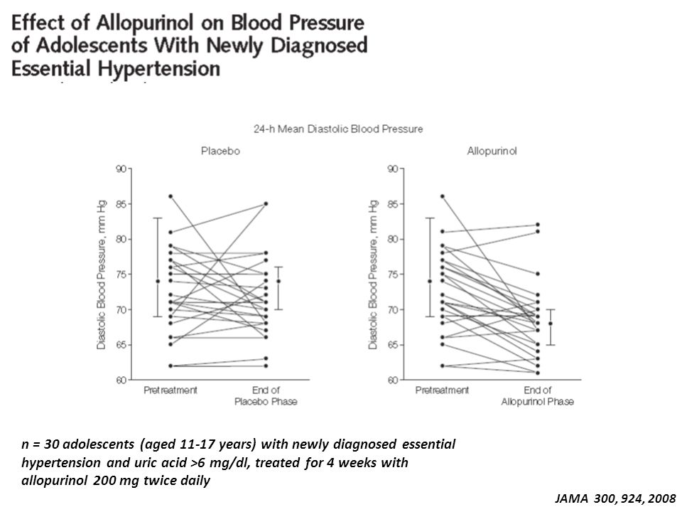 n = 30 adolescents (aged 11-17 years) with newly diagnosed essential hypertension and uric acid >6 mg/dl, treated for 4 weeks with allopurinol 200 mg twice daily
