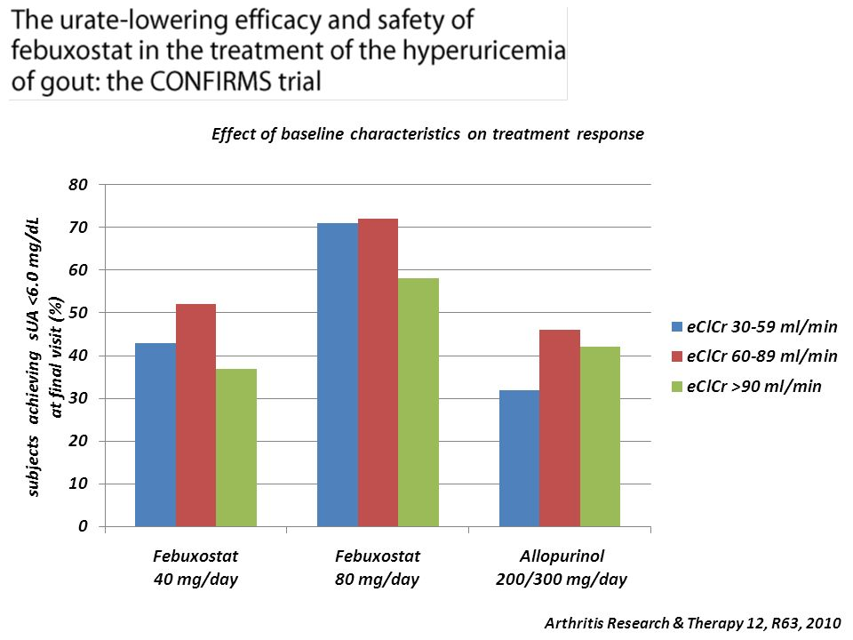 Effect of baseline characteristics on treatment response