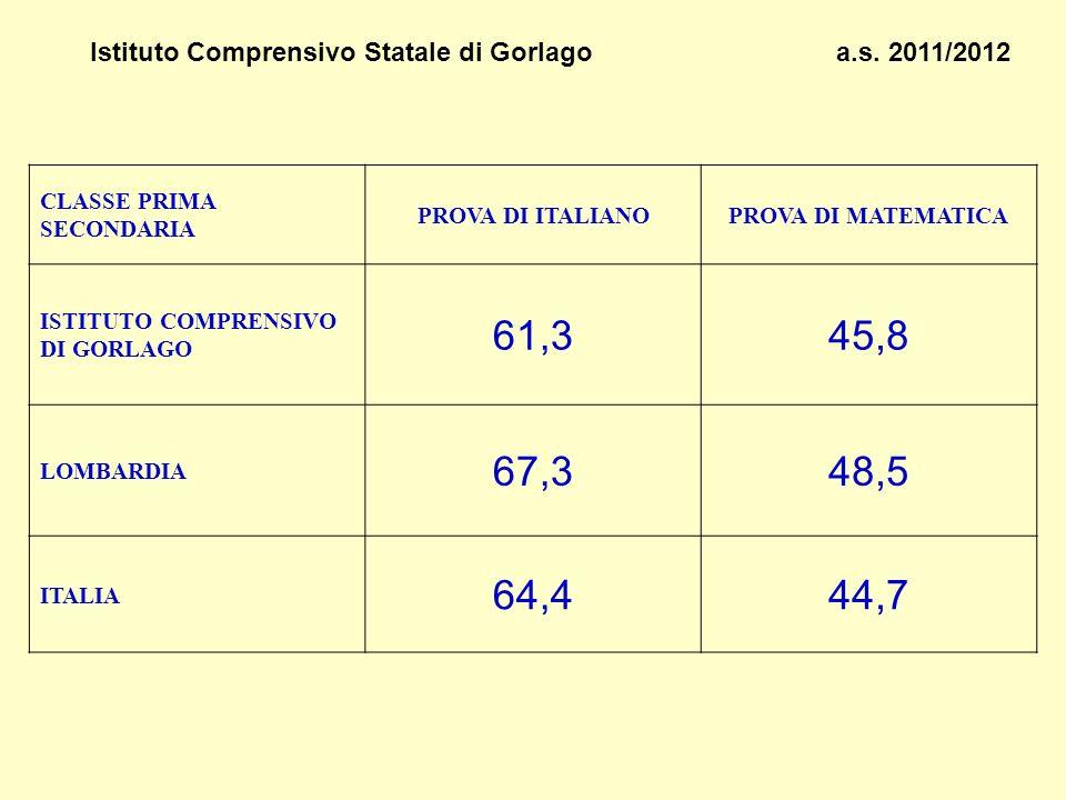 Istituto Comprensivo Statale di Gorlago a.s. 2011/2012