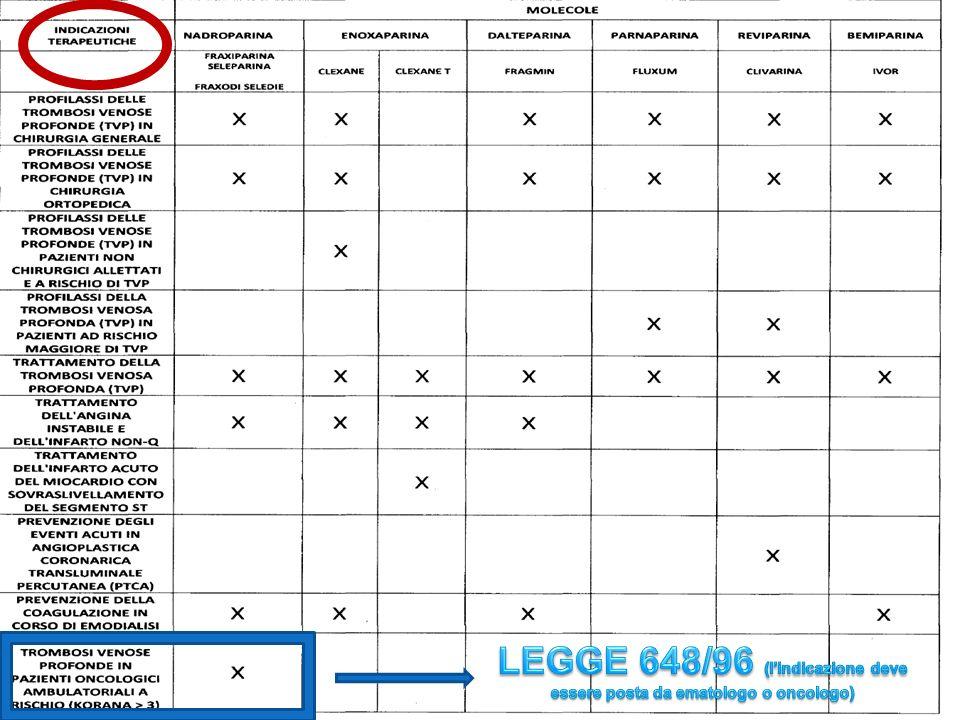 LEGGE 648/96 (l'indicazione deve essere posta da ematologo o oncologo)