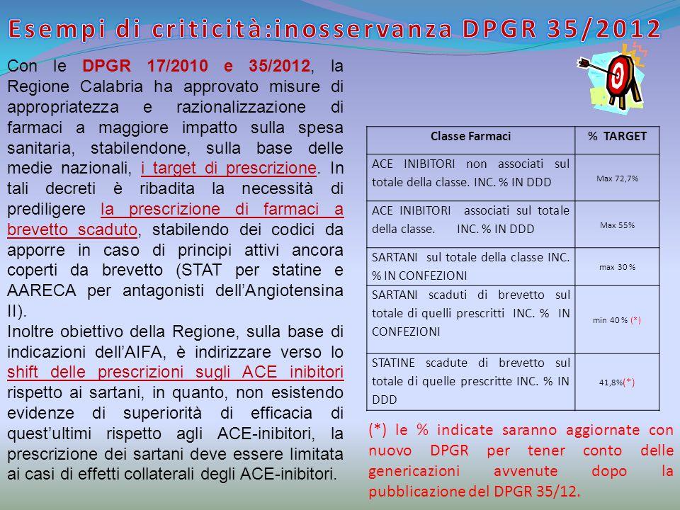 Esempi di criticità:inosservanza DPGR 35/2012