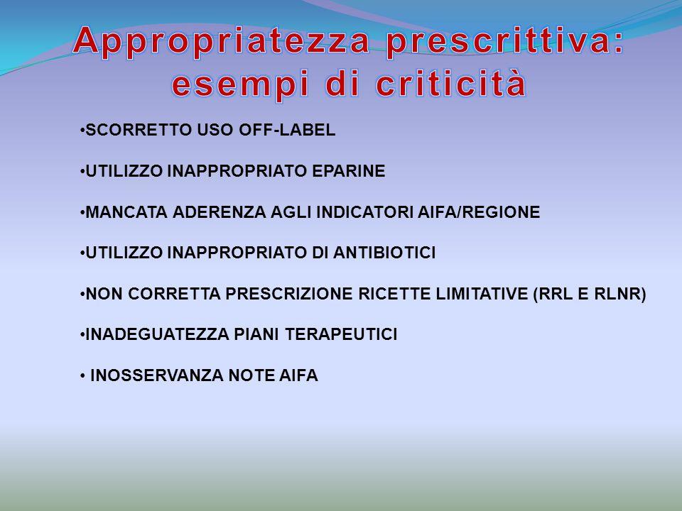 Appropriatezza prescrittiva: esempi di criticità