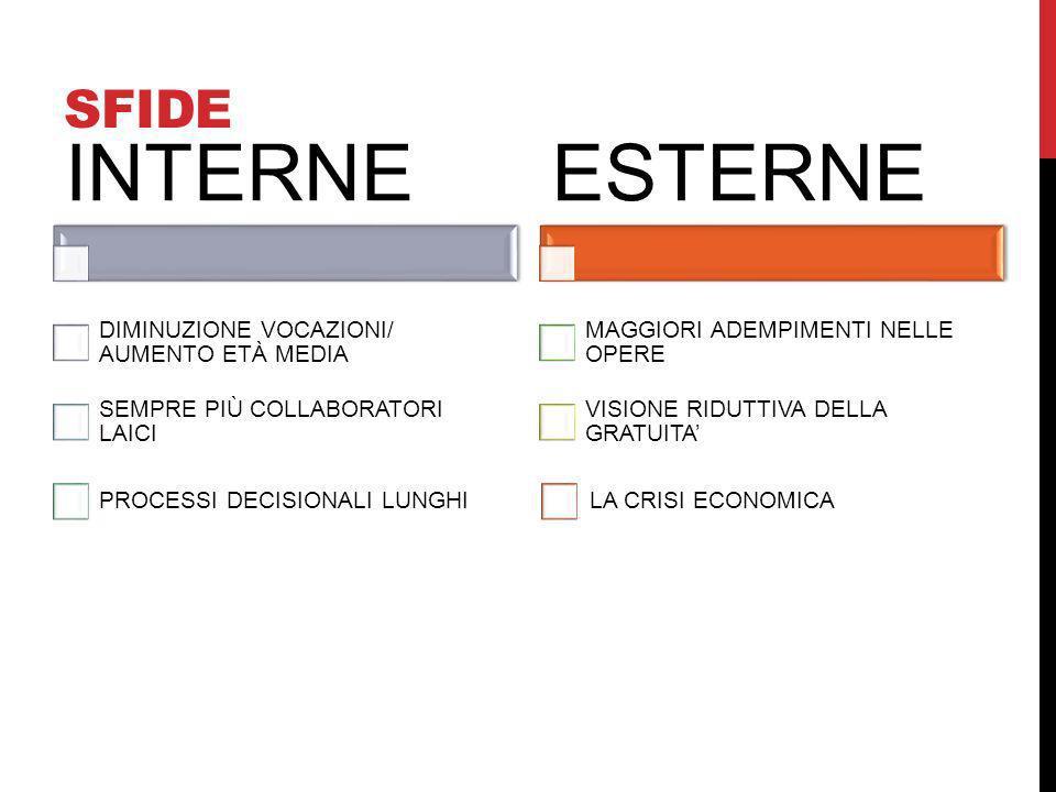 INTERNE ESTERNE SFIDE DIMINUZIONE VOCAZIONI/ AUMENTO ETÀ MEDIA