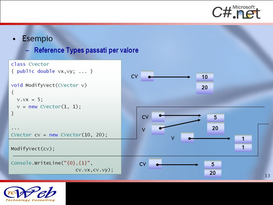 Esempio Reference Types passati per valore cv cv v v cv 10 20 5 20 1 1