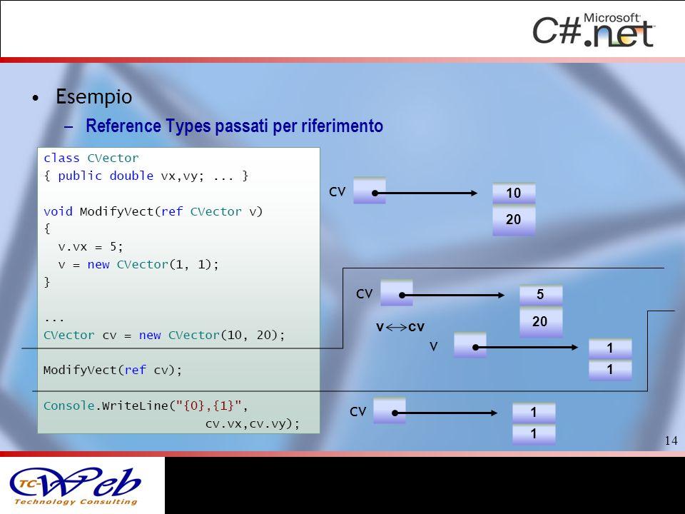 Esempio Reference Types passati per riferimento cv cv v cv v cv 10 20