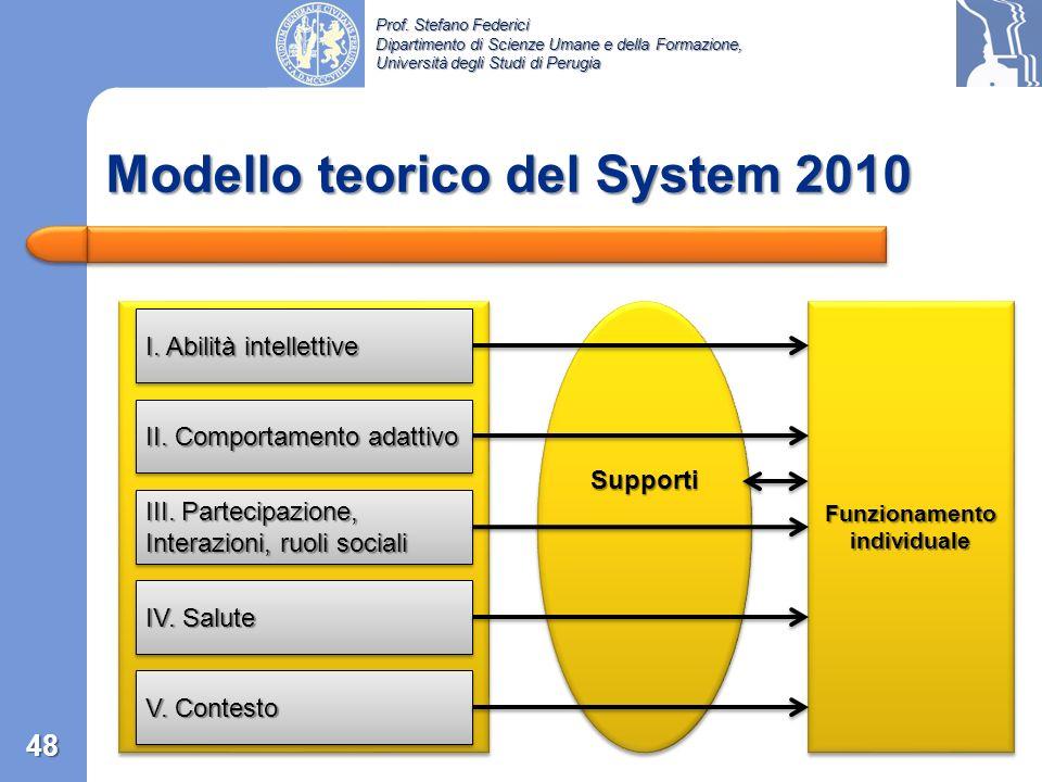 Modello teorico del System 2010