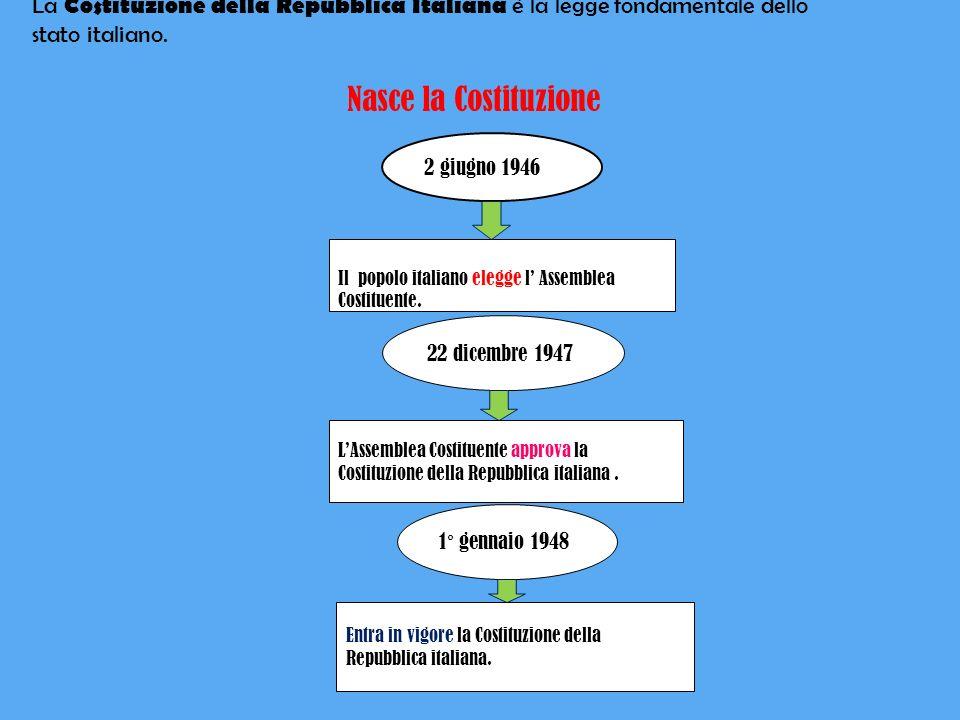 La Costituzione della Repubblica Italiana è la legge fondamentale dello stato italiano.