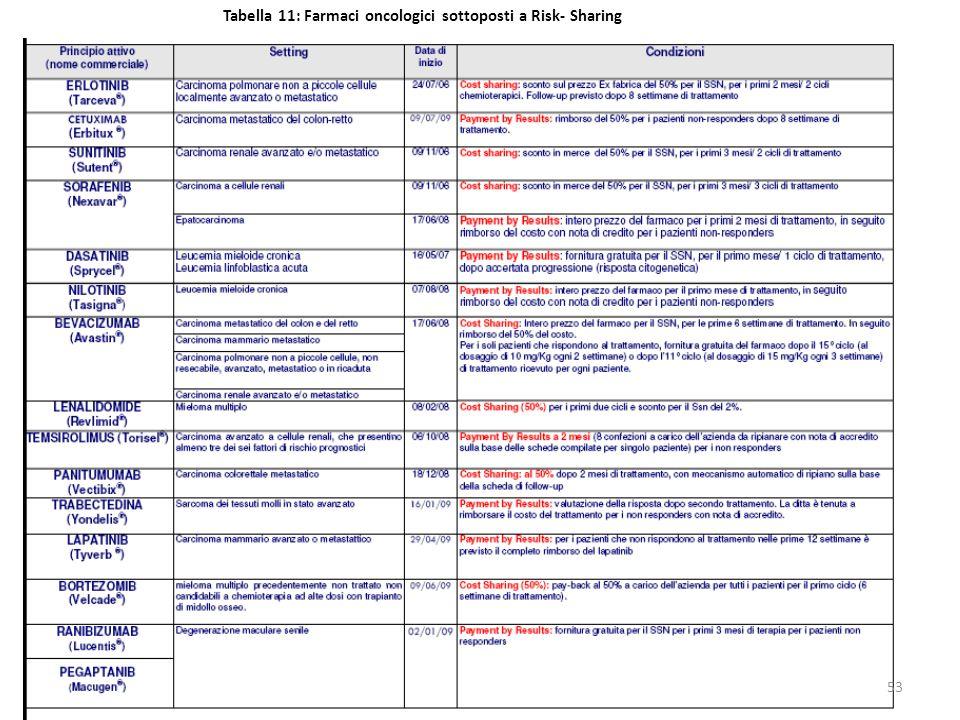 Tabella 11: Farmaci oncologici sottoposti a Risk- Sharing