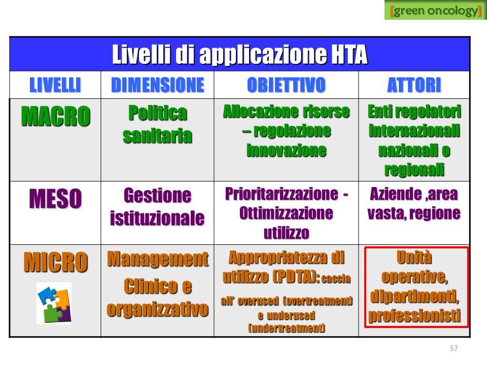 Livelli di applicazione HTA MACRO