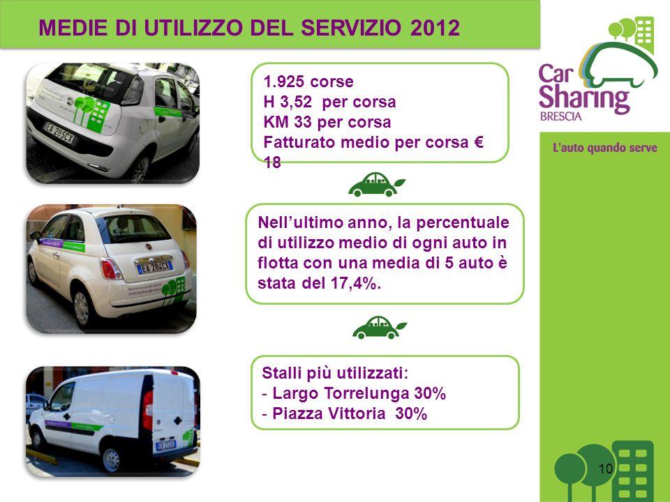MEDIE DI UTILIZZO DEL SERVIZIO 2012