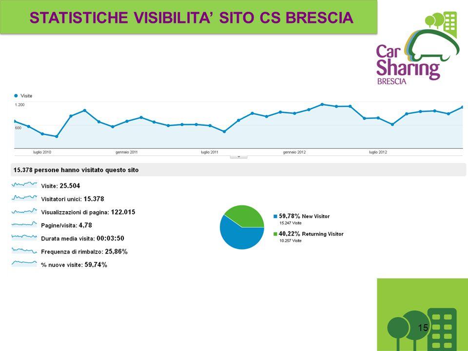 STATISTICHE VISIBILITA' SITO CS BRESCIA