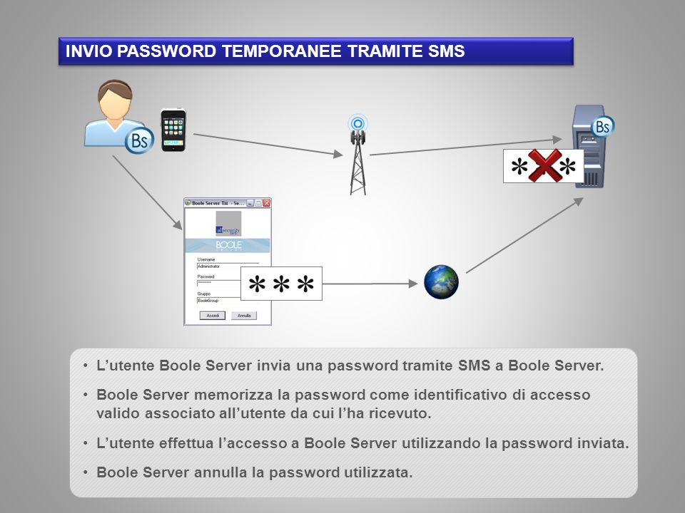 INVIO PASSWORD TEMPORANEE TRAMITE SMS
