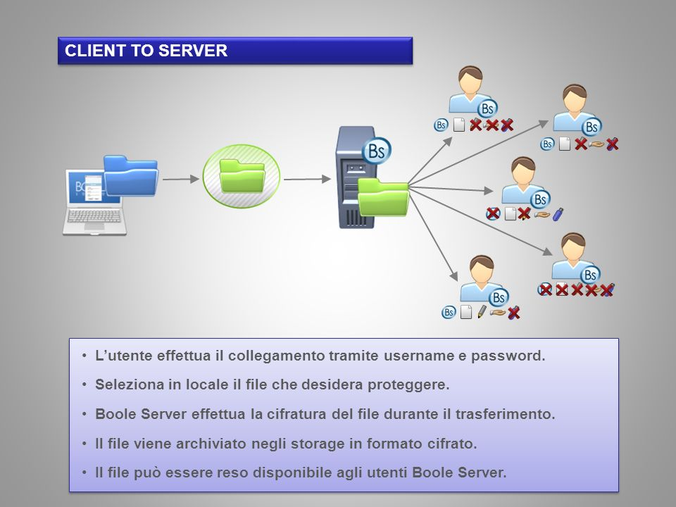 client to server L'utente effettua il collegamento tramite username e password. Seleziona in locale il file che desidera proteggere.