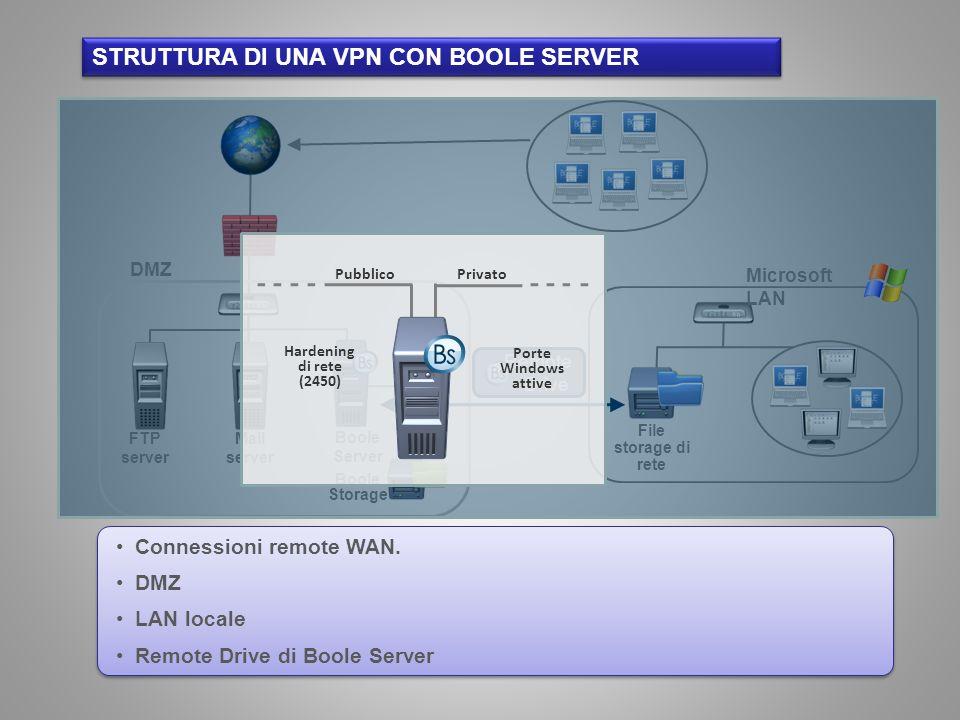 Struttura di una vpn con boole server