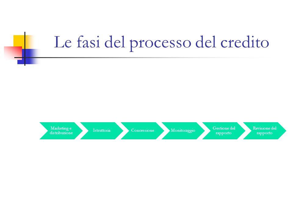 Le fasi del processo del credito