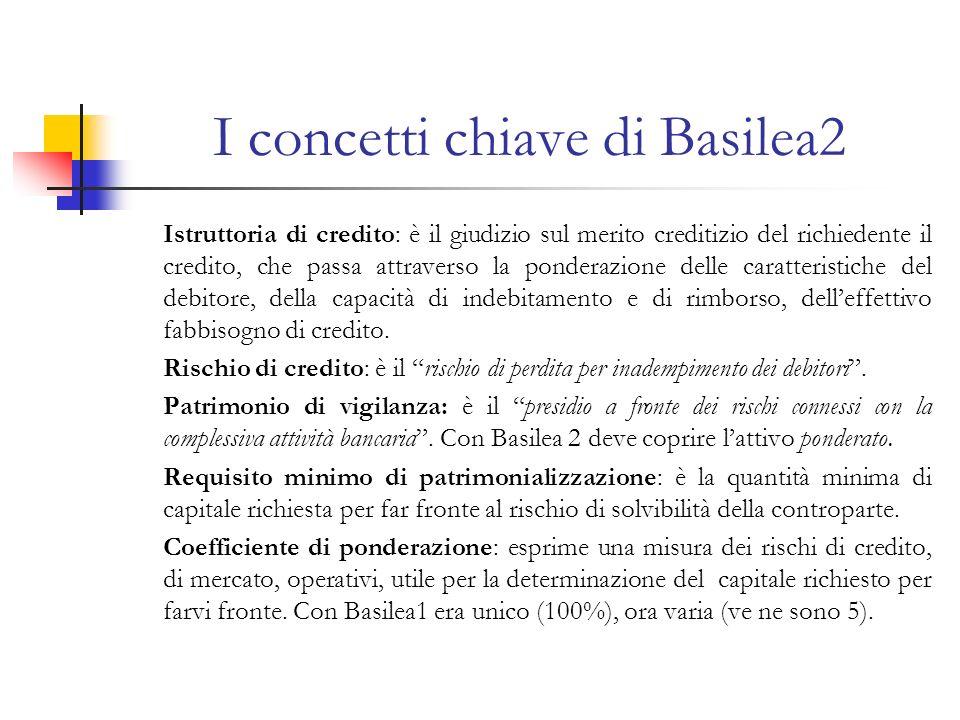I concetti chiave di Basilea2