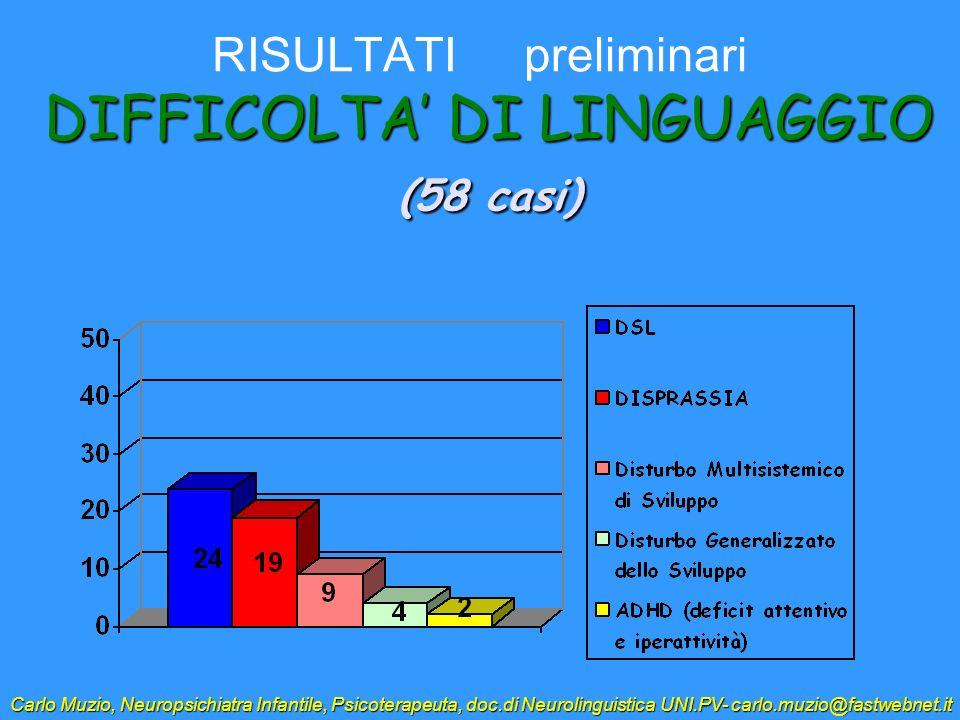 RISULTATI preliminari DIFFICOLTA' DI LINGUAGGIO (58 casi)