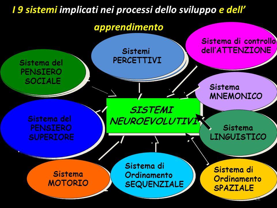 Percezione stimoli inviati dai canali sensoriali e loro integrazione