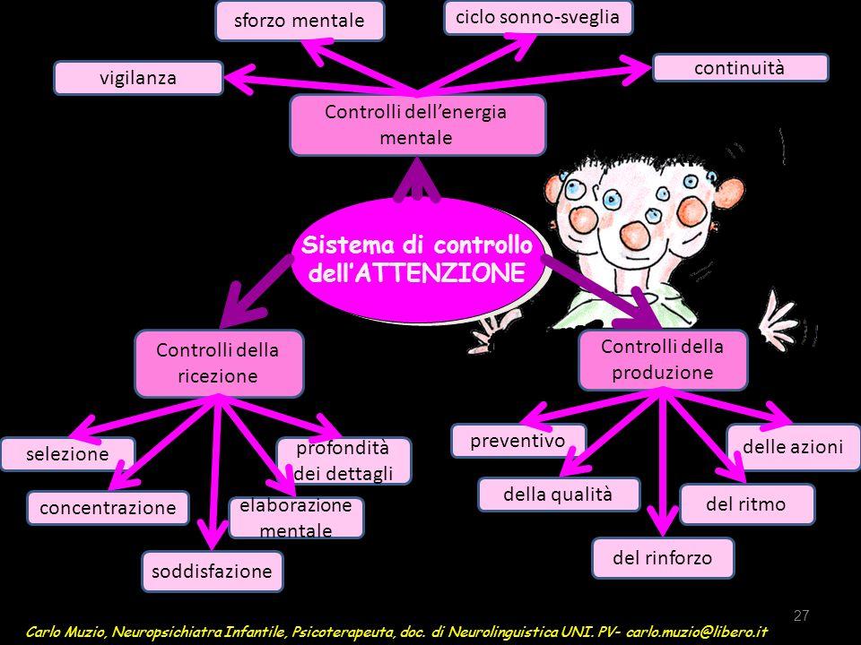 Sistema di controllo dell'ATTENZIONE