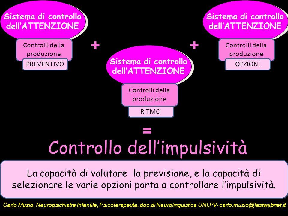 Controllo dell'impulsività