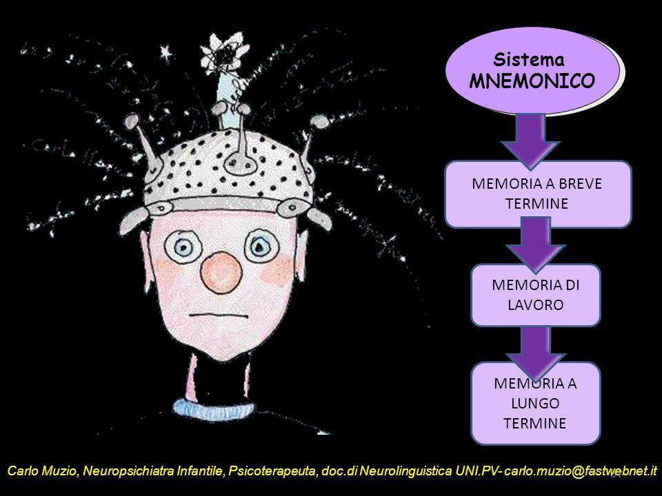 Sistema MNEMONICO MEMORIA A BREVE TERMINE MEMORIA DI LAVORO