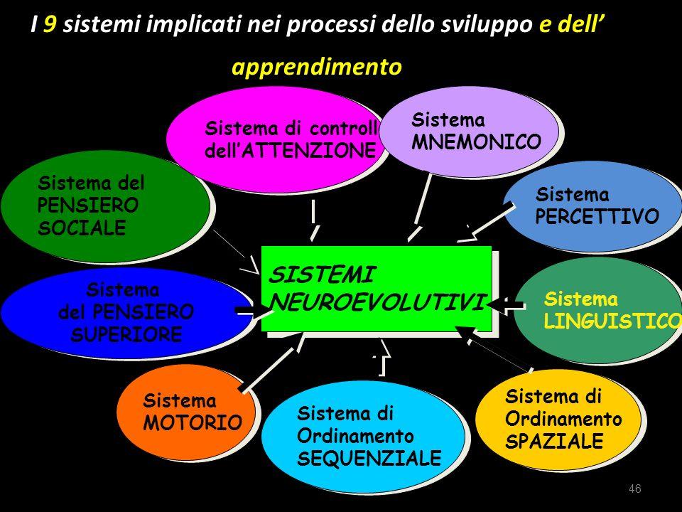 I 9 sistemi implicati nei processi dello sviluppo e dell' apprendimento