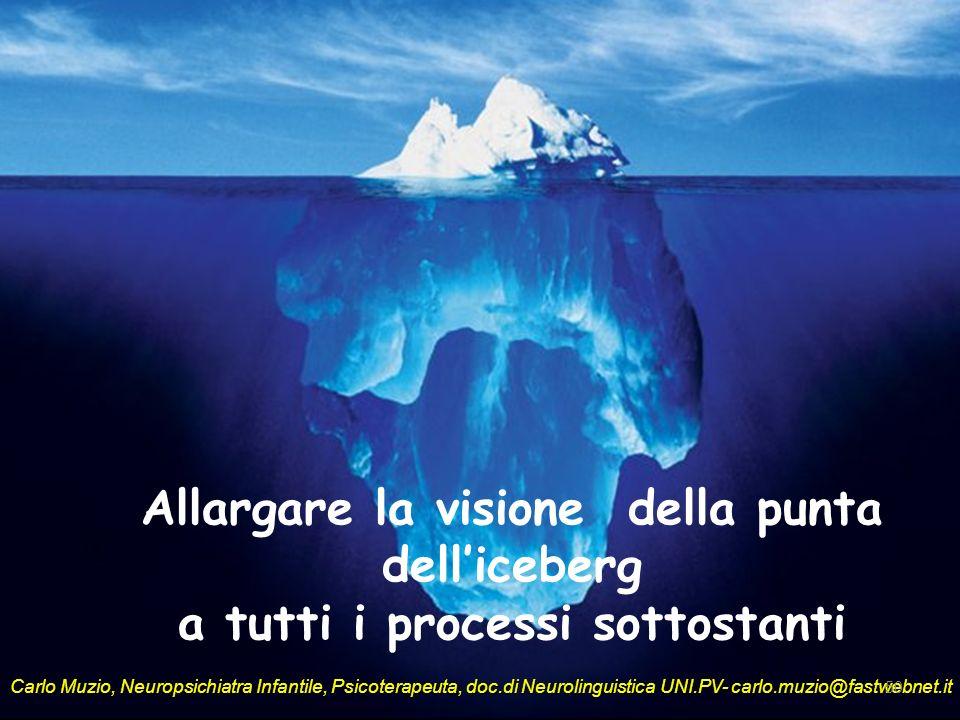 Allargare la visione della punta dell'iceberg