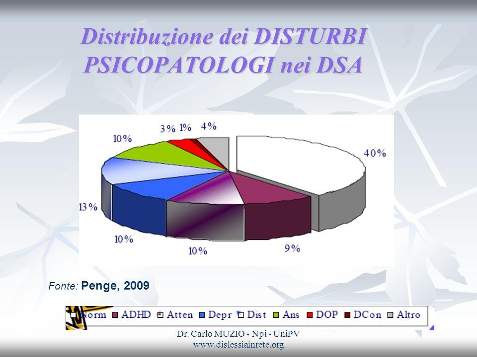 Distribuzione dei DISTURBI PSICOPATOLOGI nei DSA